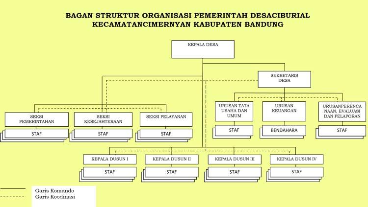 BAGAN STRUKTUR ORGANISASI PEMERINTAH DESA CIBURIAL