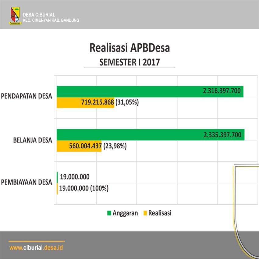 Realisasi APBDesa Ciburial Semester 1 2017