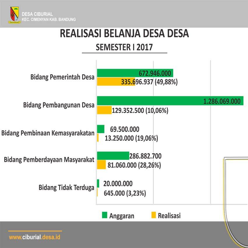 Realisasi Belanja Desa Semester 1 2017